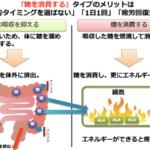 郷ひろみのCM「糖ダウン」サプリの詳細!アラプラス糖ダウン